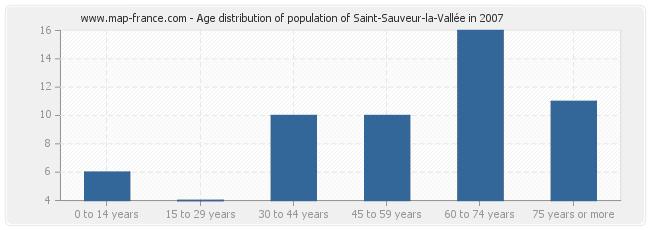 Age distribution of population of Saint-Sauveur-la-Vallée in 2007