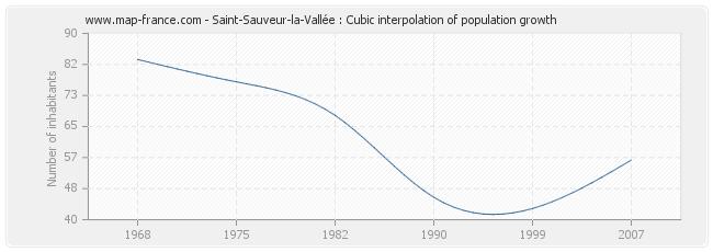 Saint-Sauveur-la-Vallée : Cubic interpolation of population growth
