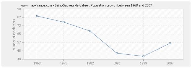 Population Saint-Sauveur-la-Vallée