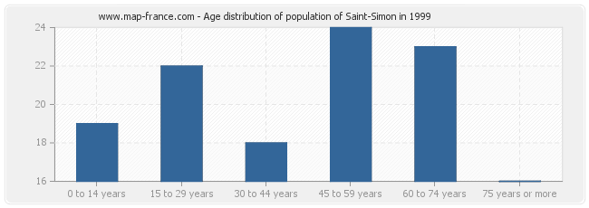 Age distribution of population of Saint-Simon in 1999