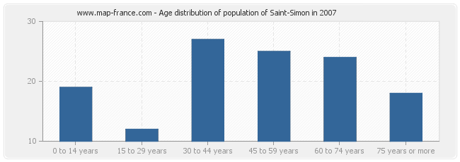 Age distribution of population of Saint-Simon in 2007