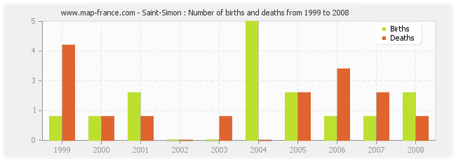 Saint-Simon : Number of births and deaths from 1999 to 2008