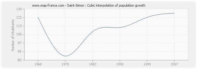 Saint-Simon : Cubic interpolation of population growth