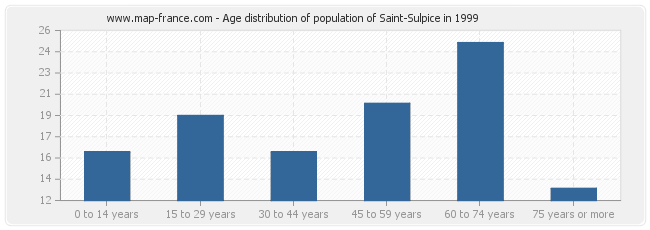 Age distribution of population of Saint-Sulpice in 1999