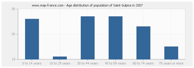 Age distribution of population of Saint-Sulpice in 2007