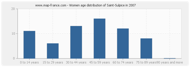 Women age distribution of Saint-Sulpice in 2007