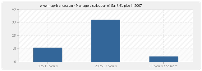 Men age distribution of Saint-Sulpice in 2007