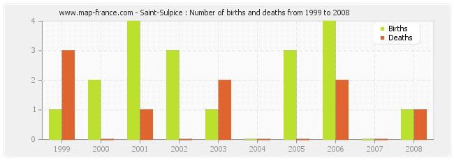 Saint-Sulpice : Number of births and deaths from 1999 to 2008