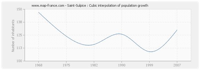 Saint-Sulpice : Cubic interpolation of population growth