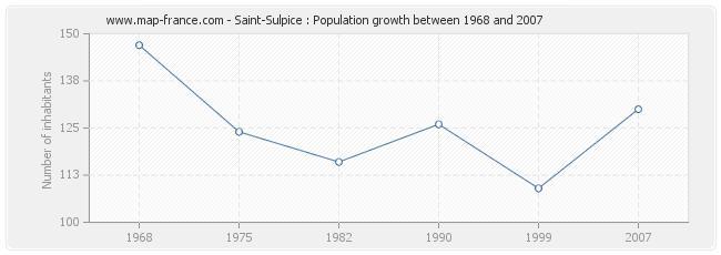 Population Saint-Sulpice
