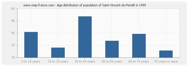 Age distribution of population of Saint-Vincent-du-Pendit in 1999