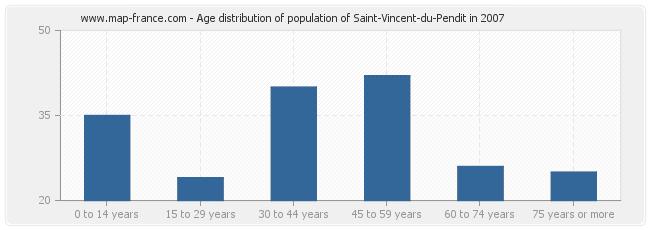 Age distribution of population of Saint-Vincent-du-Pendit in 2007
