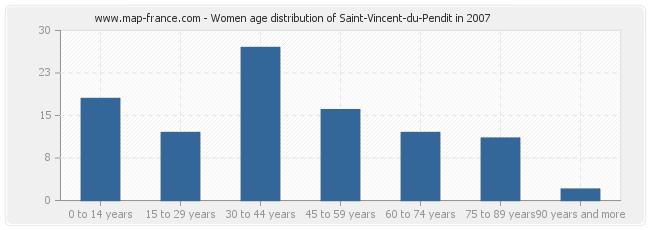 Women age distribution of Saint-Vincent-du-Pendit in 2007