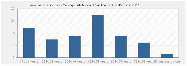 Men age distribution of Saint-Vincent-du-Pendit in 2007