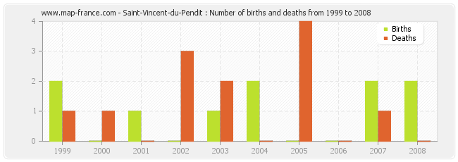 Saint-Vincent-du-Pendit : Number of births and deaths from 1999 to 2008