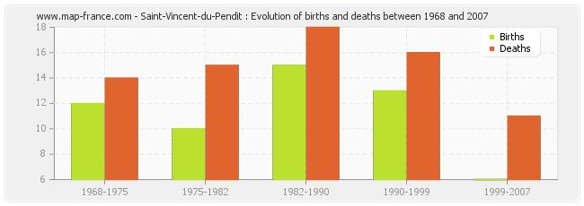 Saint-Vincent-du-Pendit : Evolution of births and deaths between 1968 and 2007