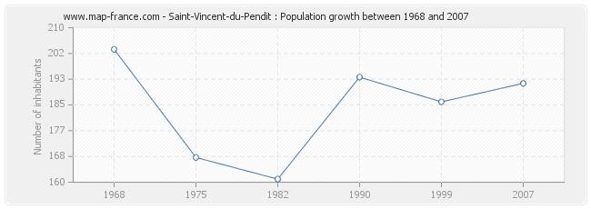 Population Saint-Vincent-du-Pendit