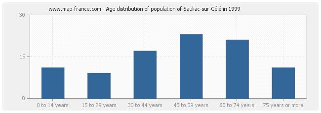Age distribution of population of Sauliac-sur-Célé in 1999