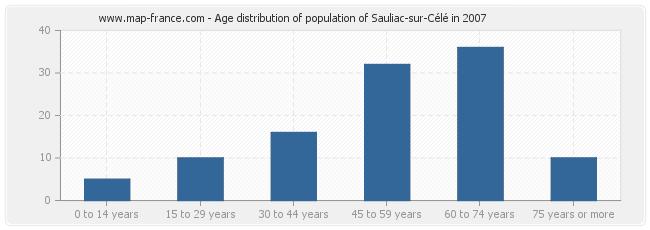 Age distribution of population of Sauliac-sur-Célé in 2007