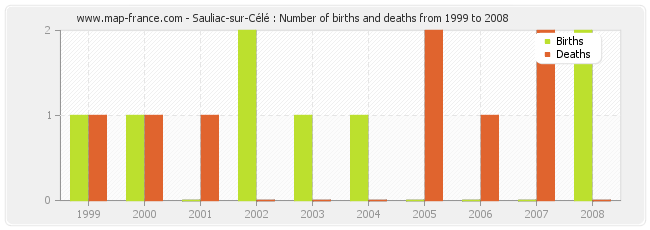 Sauliac-sur-Célé : Number of births and deaths from 1999 to 2008