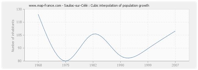 Sauliac-sur-Célé : Cubic interpolation of population growth