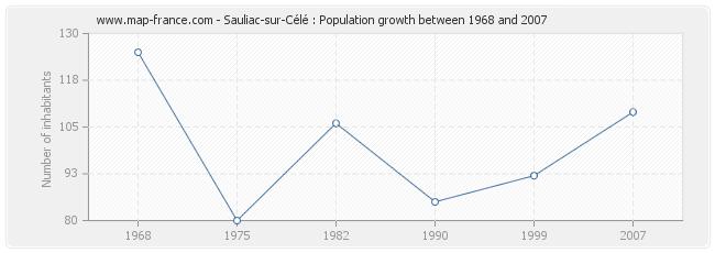 Population Sauliac-sur-Célé