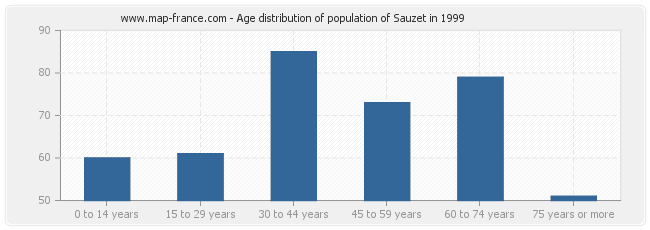 Age distribution of population of Sauzet in 1999
