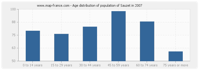 Age distribution of population of Sauzet in 2007