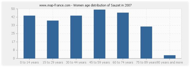Women age distribution of Sauzet in 2007