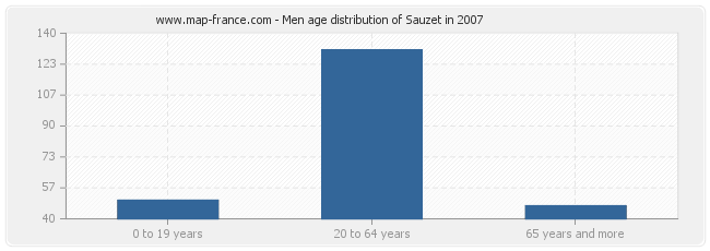 Men age distribution of Sauzet in 2007