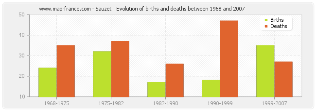Sauzet : Evolution of births and deaths between 1968 and 2007
