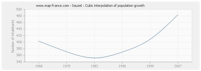 Sauzet : Cubic interpolation of population growth