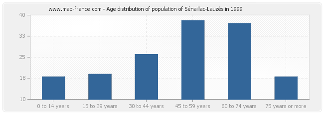 Age distribution of population of Sénaillac-Lauzès in 1999