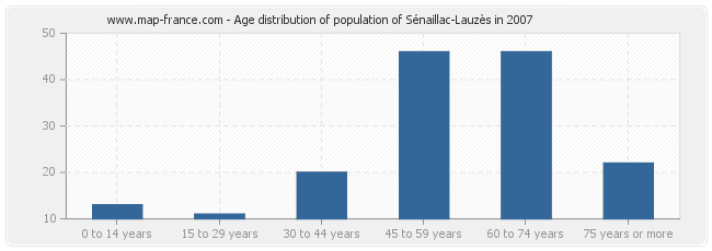 Age distribution of population of Sénaillac-Lauzès in 2007