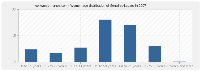Women age distribution of Sénaillac-Lauzès in 2007