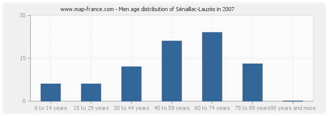 Men age distribution of Sénaillac-Lauzès in 2007