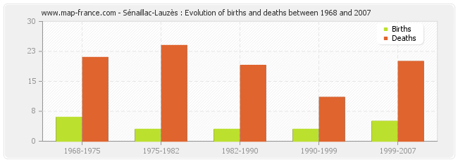 Sénaillac-Lauzès : Evolution of births and deaths between 1968 and 2007
