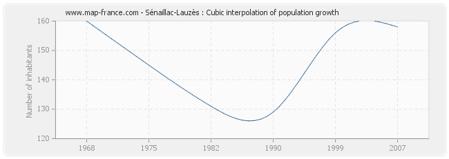 Sénaillac-Lauzès : Cubic interpolation of population growth