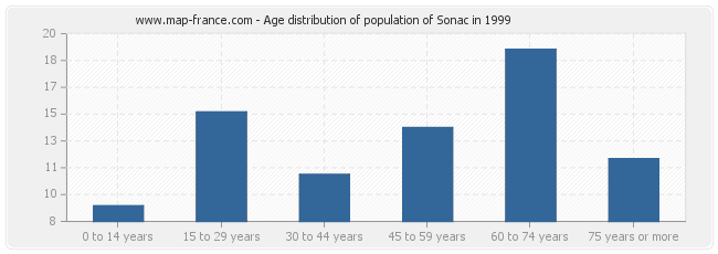 Age distribution of population of Sonac in 1999