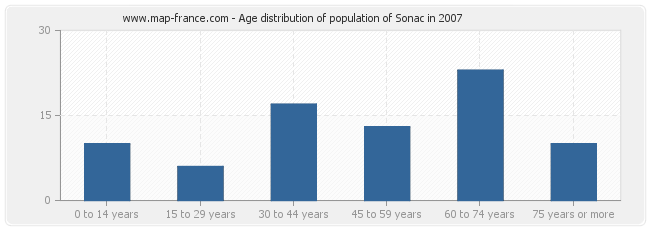 Age distribution of population of Sonac in 2007