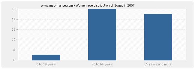 Women age distribution of Sonac in 2007