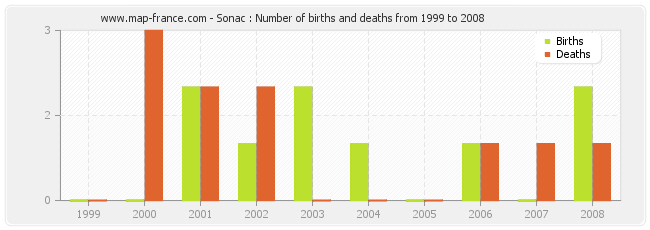 Sonac : Number of births and deaths from 1999 to 2008
