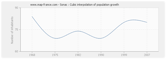 Sonac : Cubic interpolation of population growth