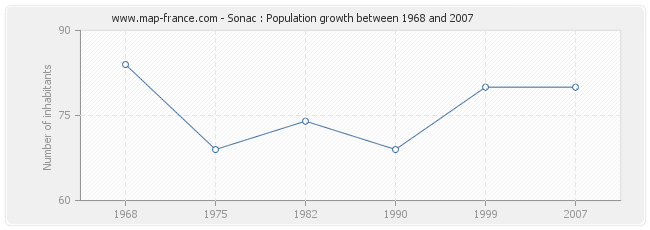Population Sonac