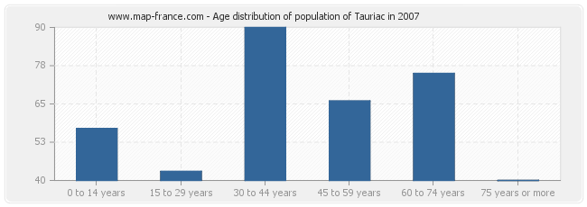 Age distribution of population of Tauriac in 2007