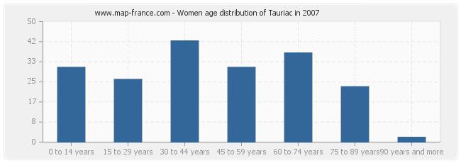Women age distribution of Tauriac in 2007