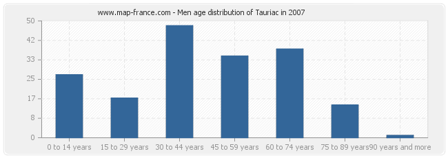 Men age distribution of Tauriac in 2007