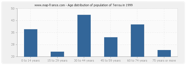 Age distribution of population of Terrou in 1999