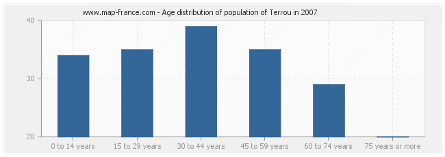 Age distribution of population of Terrou in 2007