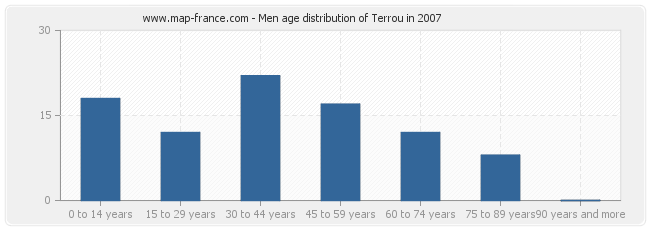 Men age distribution of Terrou in 2007